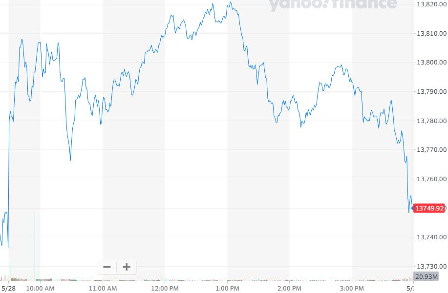 股讯 | 美股微幅收高 分析师称马斯克是特斯拉竞争优势