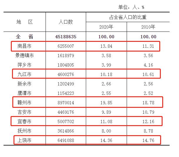 中部六省会2020GDp_比较中部六省GDP情况,看未来谁的发展潜力会更大(2)