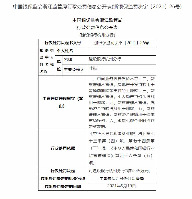 银行财眼|建设银行杭州分行被罚245万 因中间业务收费质价不符等问题