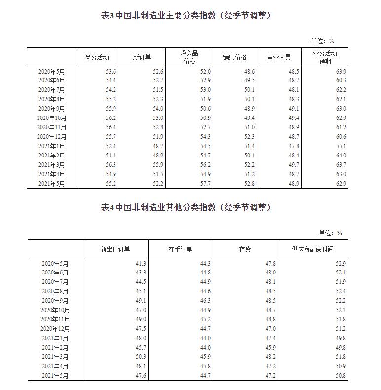 统计局:中国5月制造业PMI为51.0%,经济总体继续保持平稳扩张