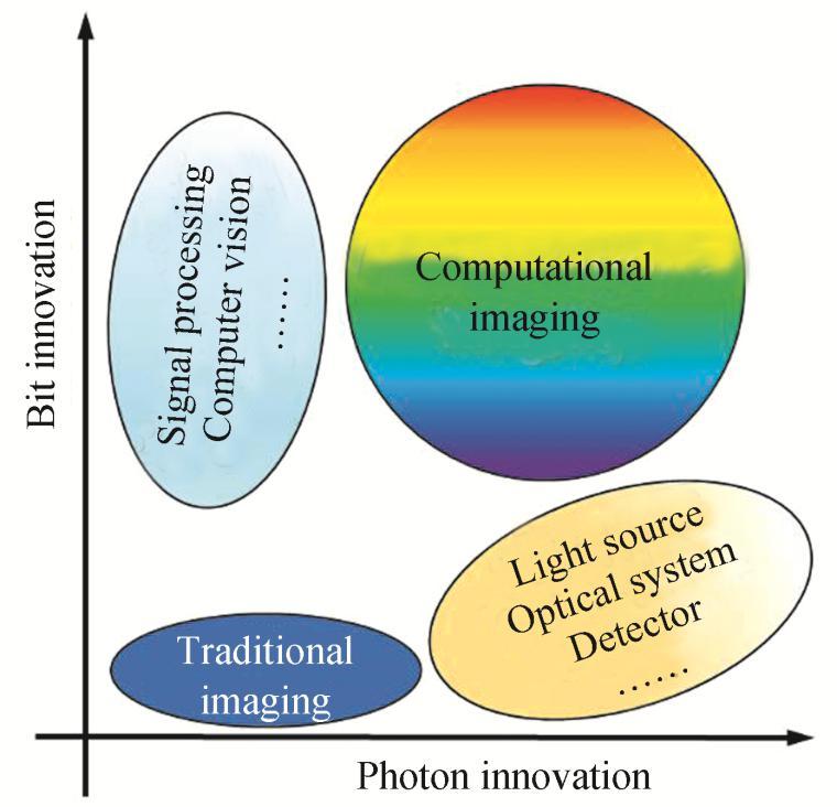 光学与信息学交叉融合的计算成像技术