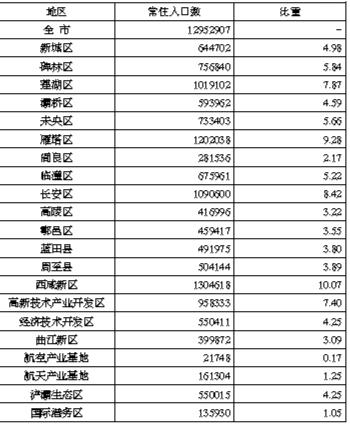 西安市人口普查数据公布 常住人口12952907人