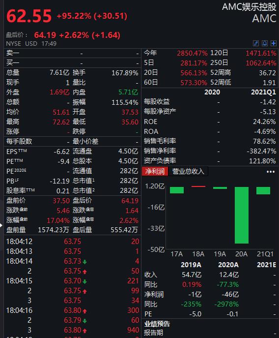 AMC股价飙涨近100%今年来已涨逾27倍 王健林旗下万达在大涨前大举减持