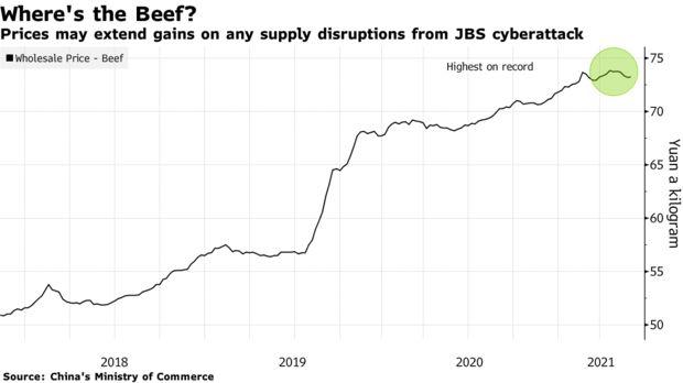 图2:中国牛肉价格一直高位运行