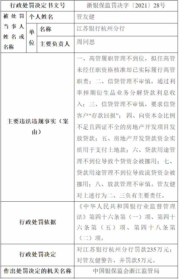 银行财眼丨江苏银行杭州分行被罚款235万!因信贷管理不审慎等