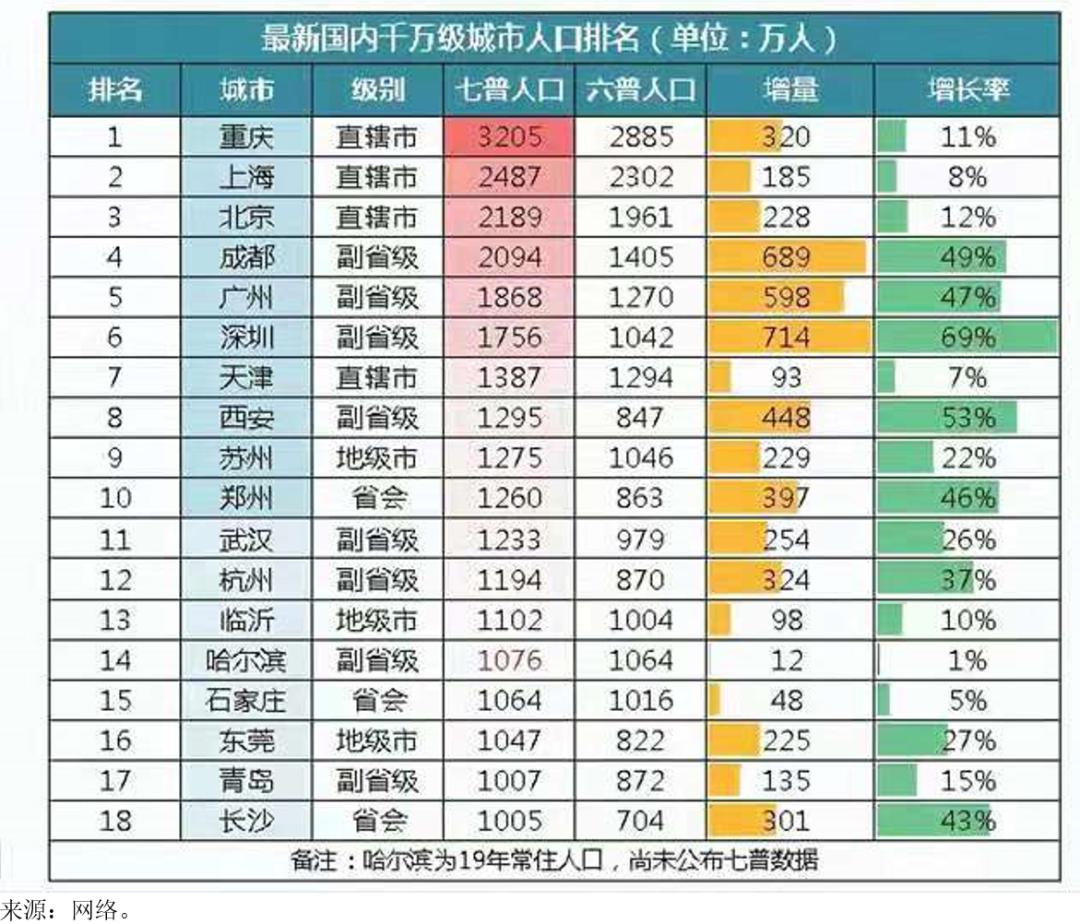 成都gdp排名2021_2021年Q1中国城市GDP排行 成都不敌苏州,合肥 福州崛起