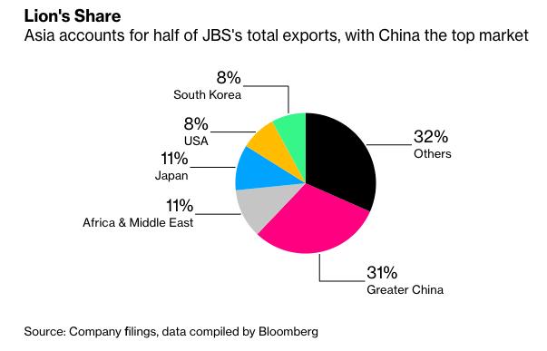 图3:大中华区占JBS出口收入31%