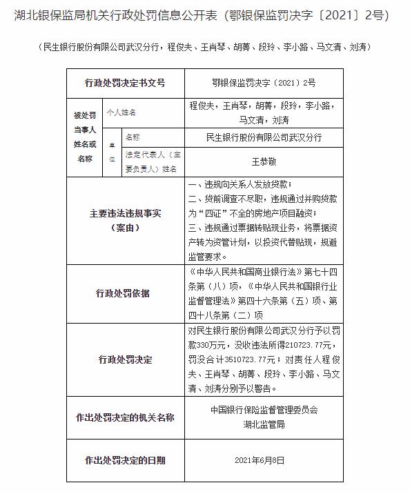 民生银行武汉分行被罚超350万元 因违规向房地产项目融资等问题