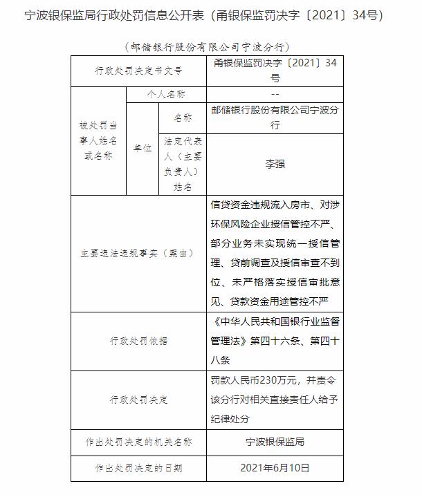 因信贷资金违规流入房市 邮储银行宁波分行被罚款230万