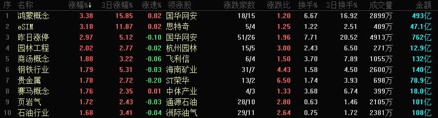 A股三大指数走势分化:沪指收跌0.58%,大金融、白酒等集体走弱