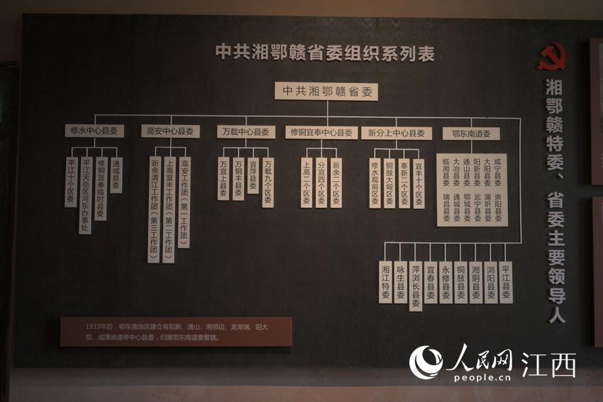 中共湘鄂赣省委组织系列表。刘起福摄