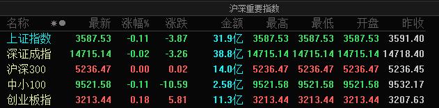 A股三大指数涨跌不一:沪指跌0.11%,创业板指涨0.18%
