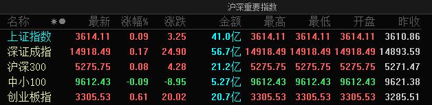 A股三大指数集体高开:创业板指涨0.61%,浙江本地股大幅拉升