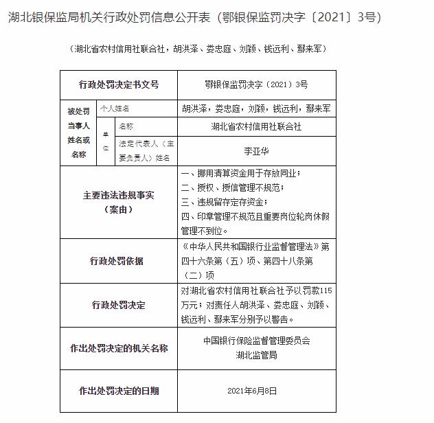 银行财眼 湖北农村信用社被罚115万元 因违规留存定存资金等问题