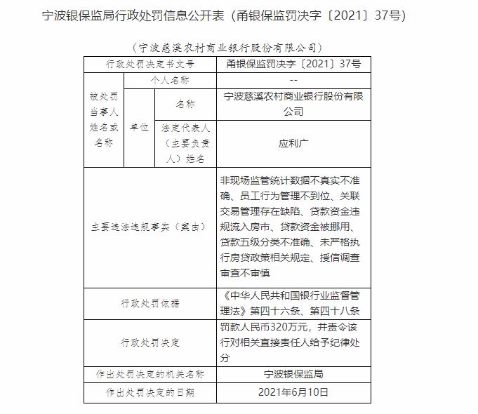 银行财眼|宁波慈溪农商行被罚320万元 因贷款资金违规流入房市等问题
