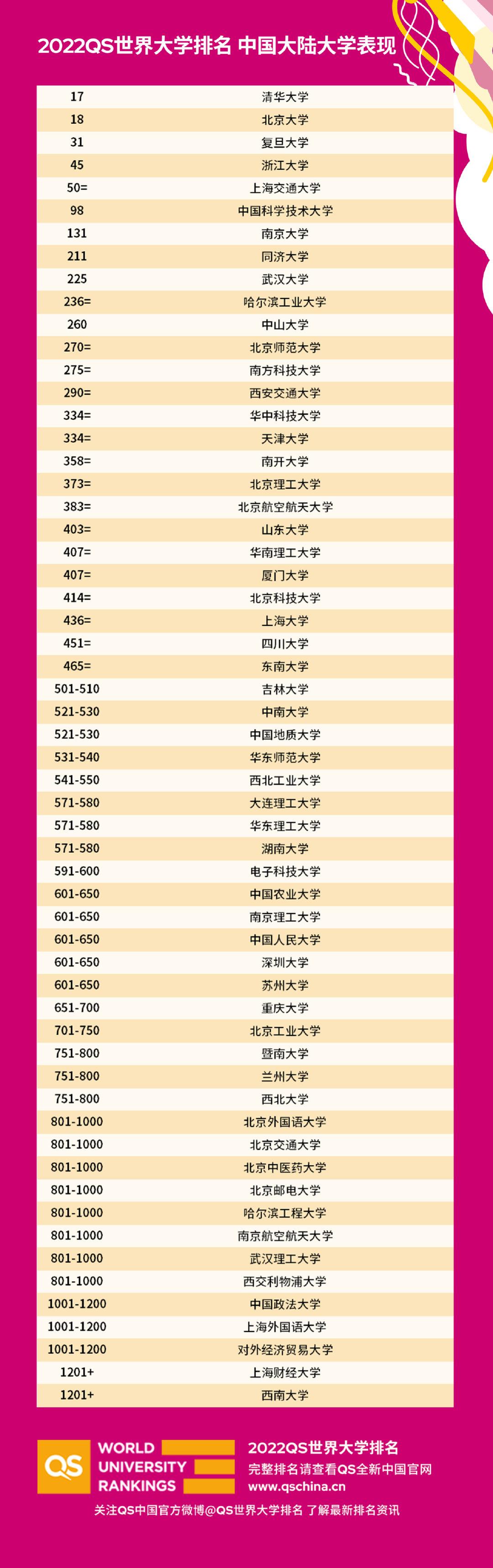 中国大陆大学表现   QS世界大学排名微博 图