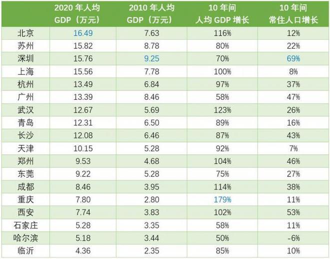 人均gdp北京_欧洲各国人均gdp排名2020_非洲各国人均gdp排名2020