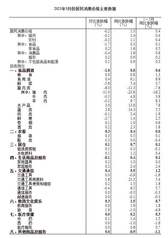统计局:中国5月CPI同比增长1.3%,环比下降0.2%