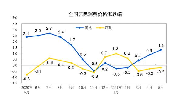 5月CPI温和回升至1.3% PPI创近13年新高