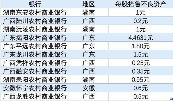 年内11家银行在定增的同时也处置了一些不良资产。   澎湃资讯记者 陈佩珍统计