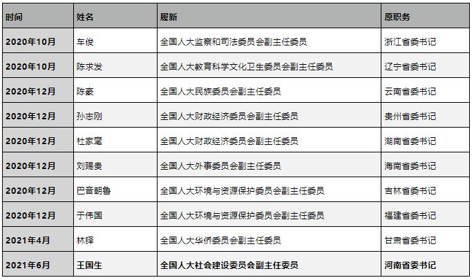 10位省委原书记,告别主政地后都到了同一个地方
