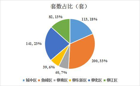 上周柳州新房成交数据出炉:环降近三成!