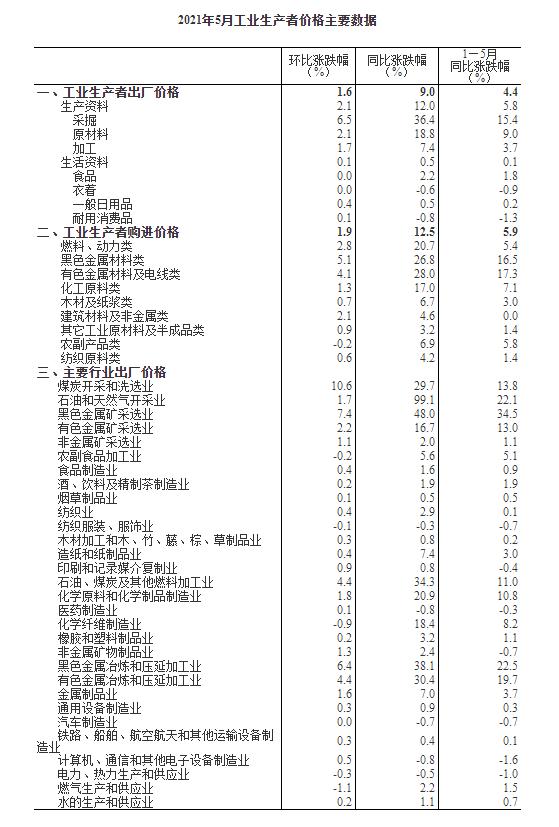 统计局:中国5月PPI同比增长9%,环比上涨1.6%