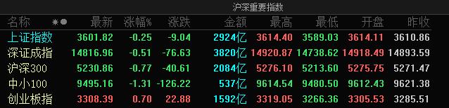A股三大指数震荡走势分化:创业板指涨0.7%,浙江本地股掀涨停潮