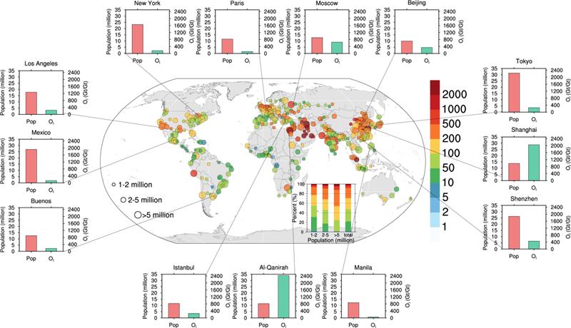 图2 全球391个人口超过100万的大城市的人口以及氧指数的空间分布