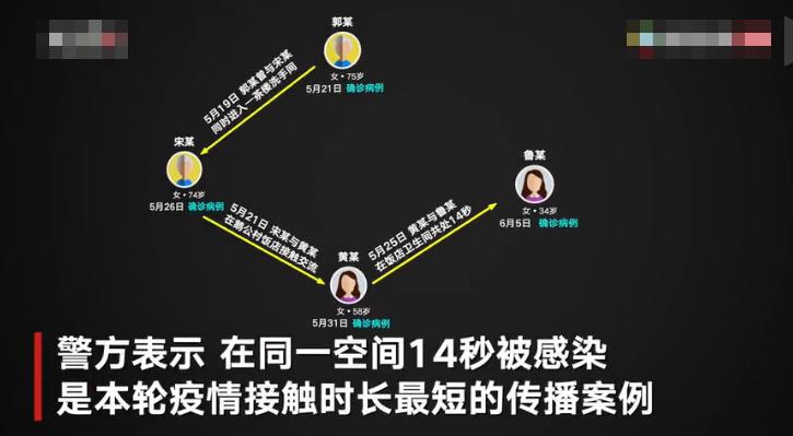 广州疫情前四代病例接触画面曝光:最短接触14秒感染 有病例未戴口罩