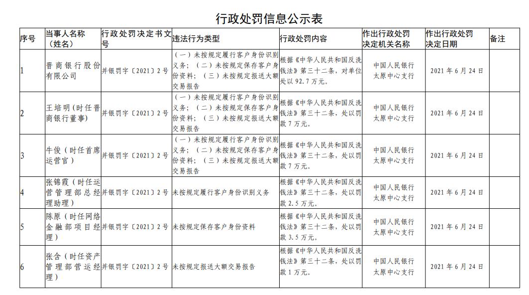 银行财眼|因违反反洗钱法 晋商银行被罚92.7万元