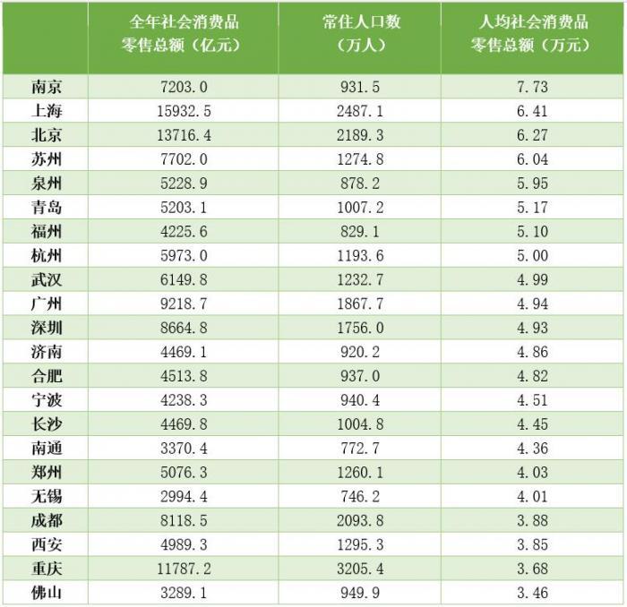 北京gdp人均_31省市人均GDP公布,北京、上海超8万,还有两省不到2万