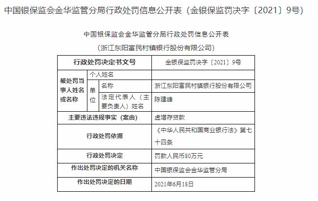 银行财眼|浙江东阳富民村镇银行被罚款80万 因虚增存贷款问题