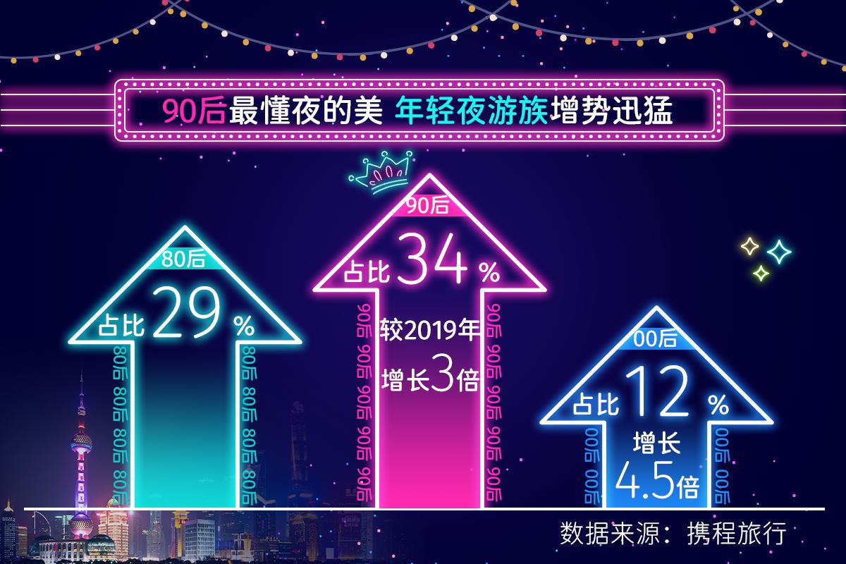 2021上半年夜游景區及玩樂門票銷量同比增長469%