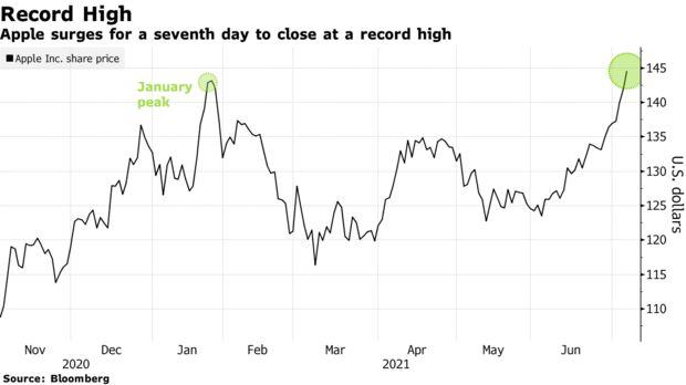 苹果股价再创纪录
