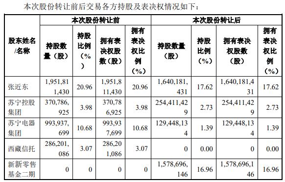 苏宁易购88亿混改方案正式落地 深圳国际终止入股