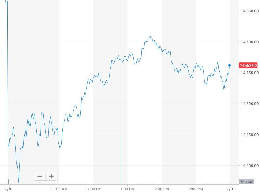 纳指跌0.72%,报收14559.79点