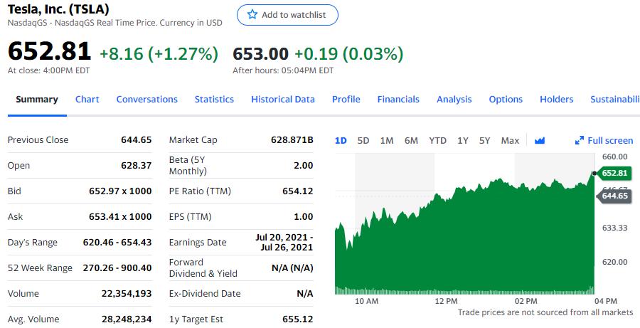 中国市场占特斯拉总销量30% 股价上涨逾1%