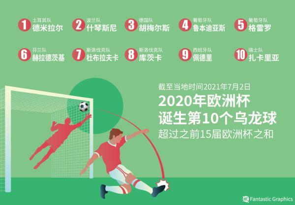 半决赛开打前本届欧洲杯已经出现10个乌龙球。 本文图片 IC