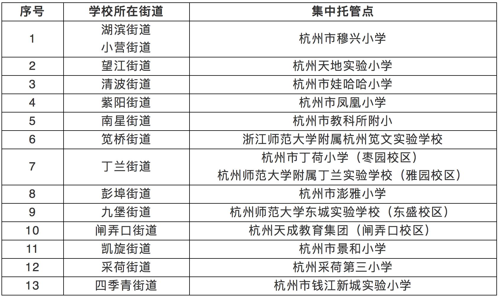 最全!杭州各区暑托班已全面开启,价格如何,距离你家最近的在哪,快来看!