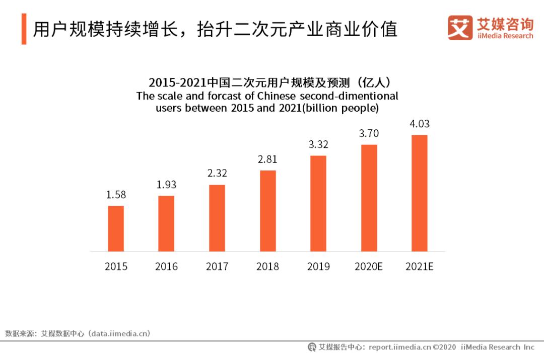 """8成用户月刷千元 虚拟偶像正在""""洗劫""""Z世代"""