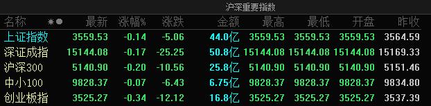 A股三大股指悉数低开:创业板指跌0.34% 上海本地股集体高开