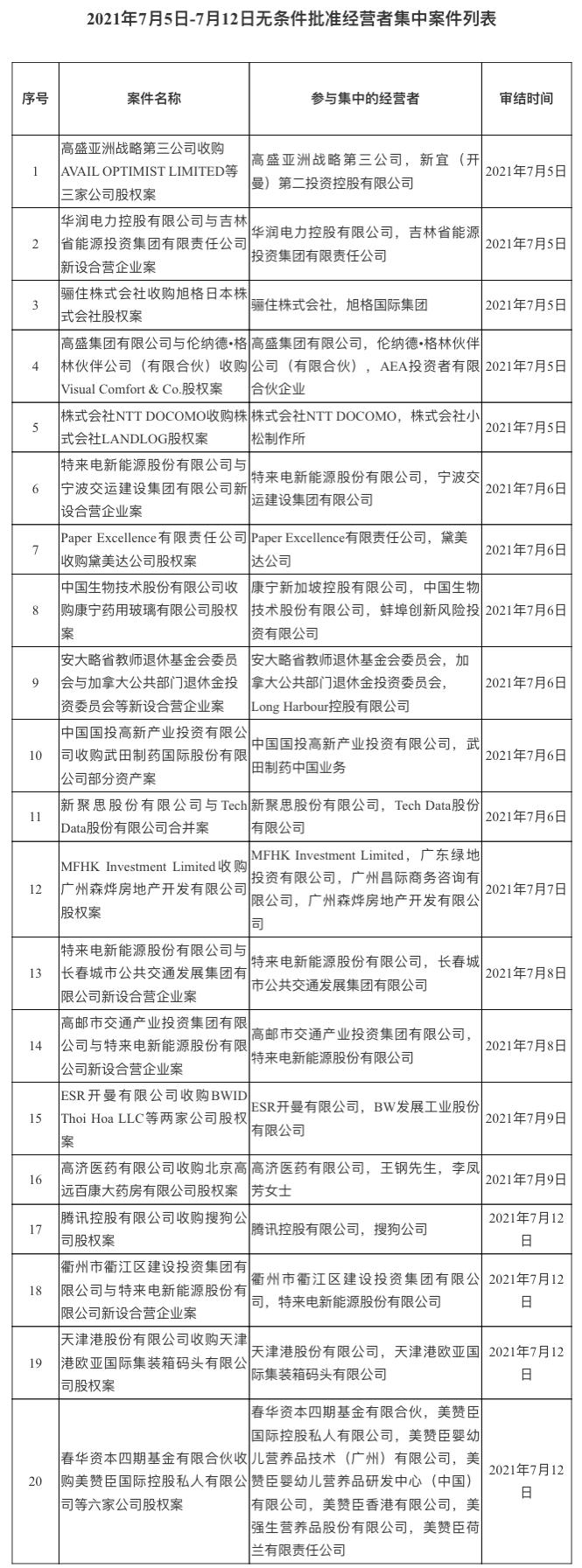 市场监管总局:已无条件批准腾讯控股有限公司收购搜狗公司股权