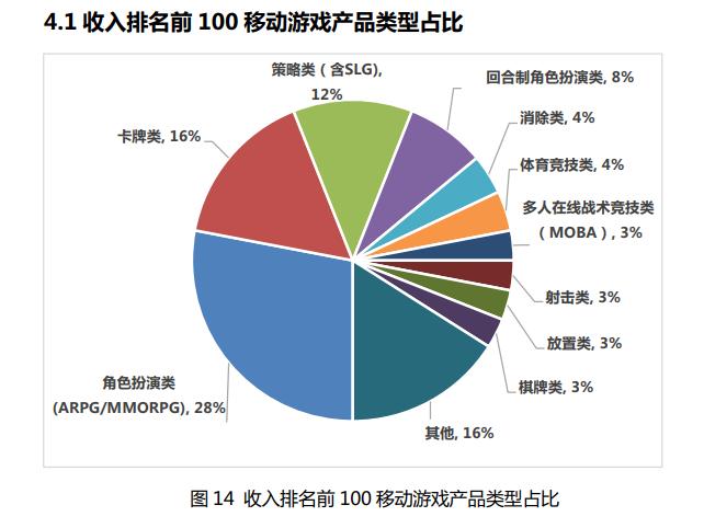 从(图源:《2020年中国游戏产业报告》)