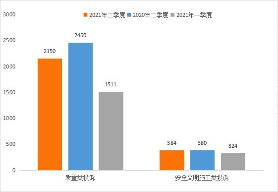 (图一:全市二季度投诉数据)