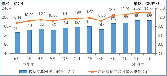 ▲ 2020-2021 年 6 月移动互联网接入月流量及户均流量(DOU)情况