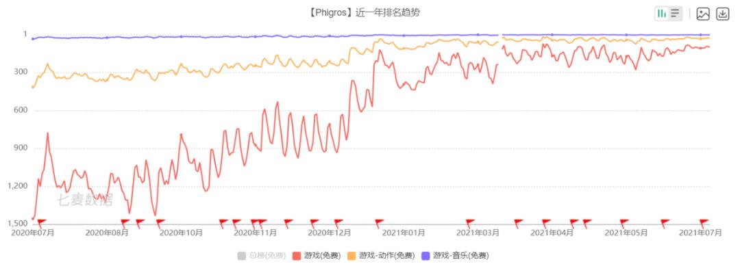 《Phigros》近一年排名趋势