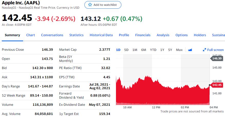 分析师称苹果遭遇零部件短缺 股价跌2.69%