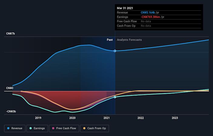 过去一年趣头条股价累计下跌31%