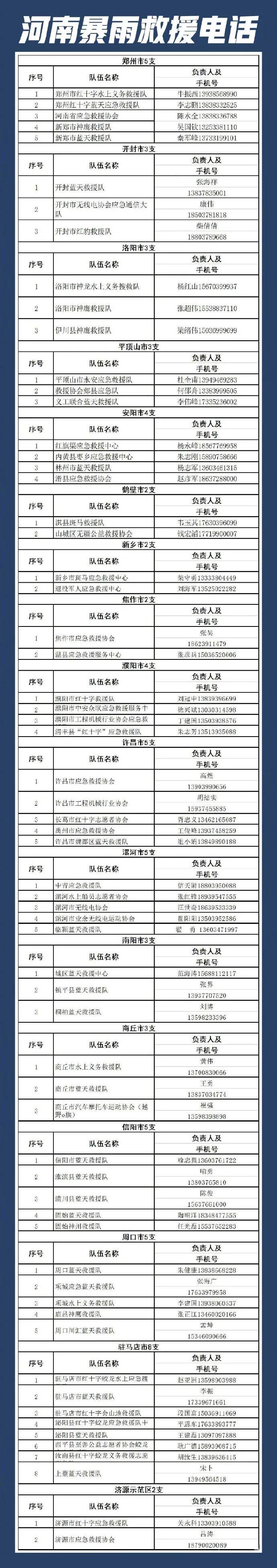 ▲ 郑州暴雨救援电话信息。 图/微博@人民日报